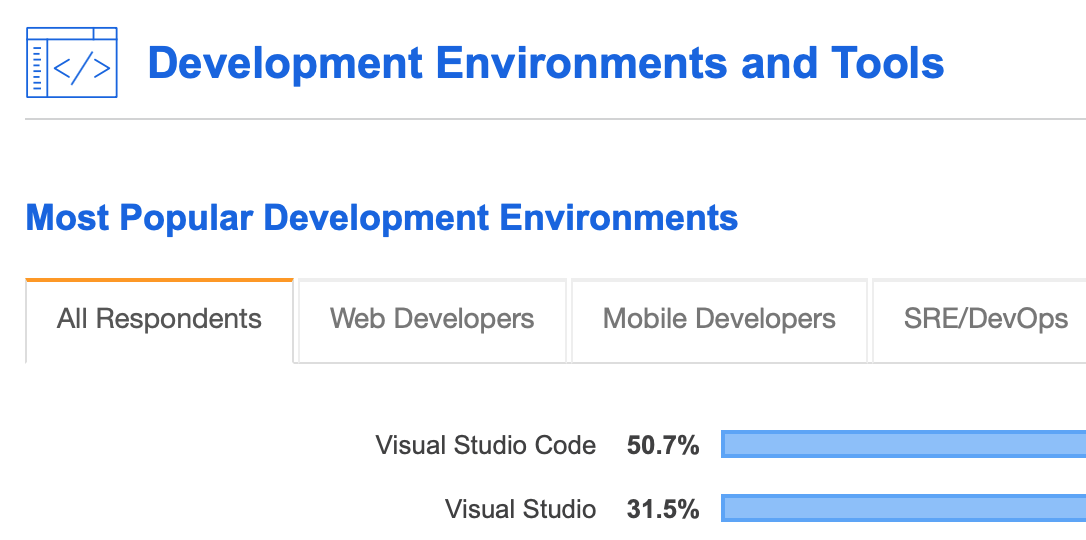 VSCode in Stack Overflow Developer Survey 2019